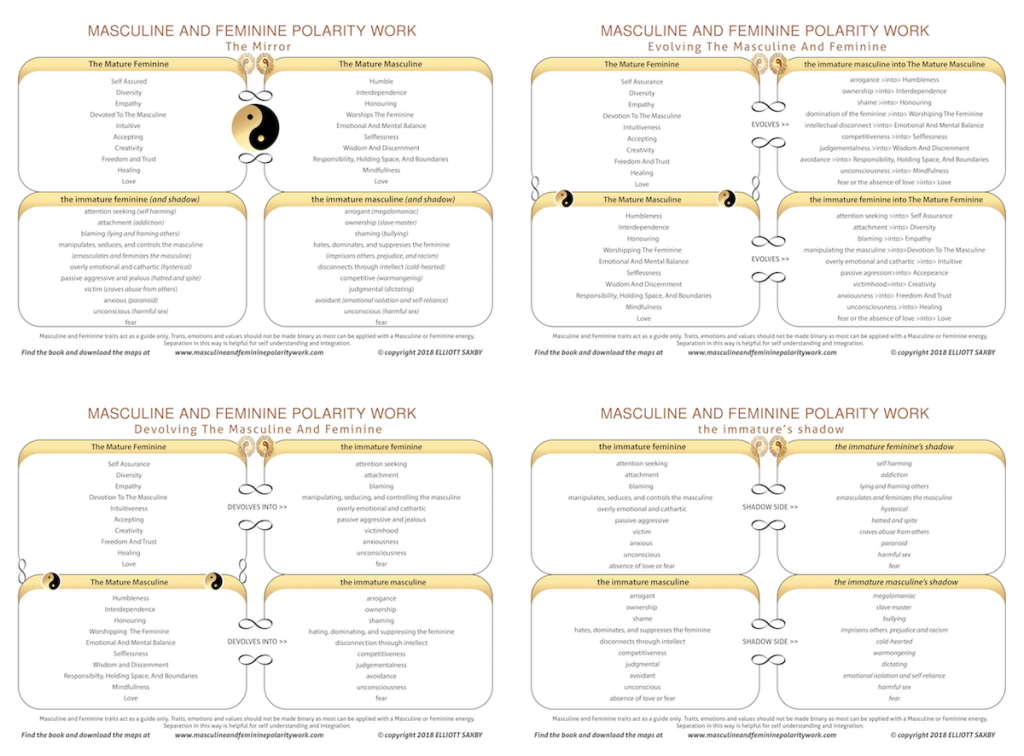 Masculine and feminine polarity work maps